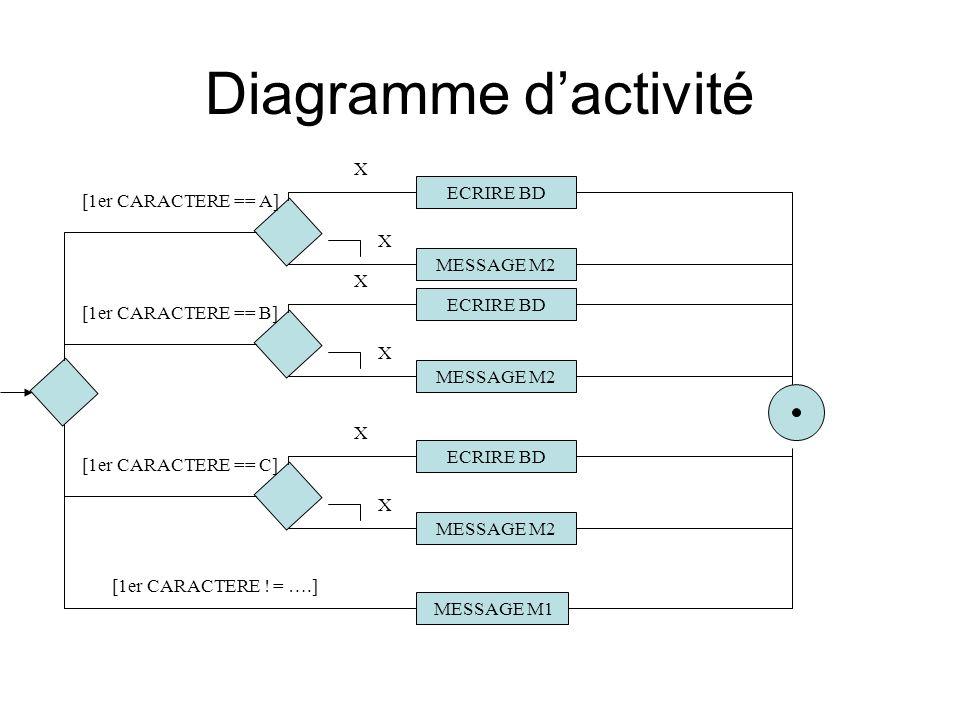Diagramme d'activité X ECRIRE BD [1er CARACTERE == A] MESSAGE M2 X